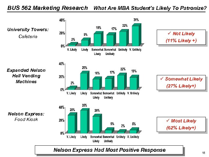 BUS 562 Marketing Research What Are MBA Student's Likely To Patronize? University Towers: Cafeteria