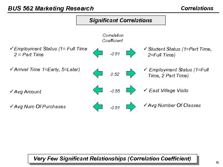 BUS 562 Marketing Research Correlations Significant Correlations Correlation Coefficient ü Employment Status (1= Full
