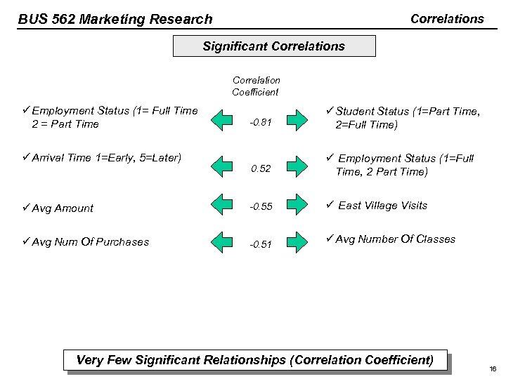 BUS 562 Marketing Research Correlations Significant Correlations Correlation Coefficient ü Employment Status (1= Full