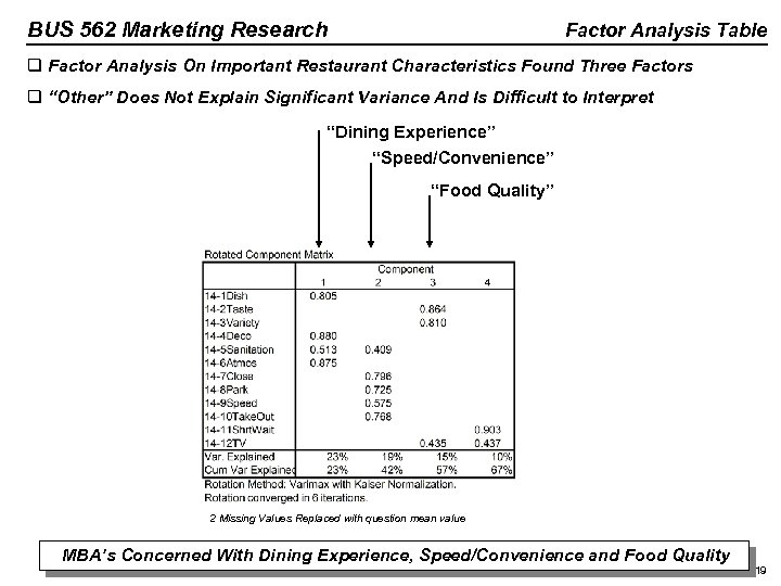 BUS 562 Marketing Research Factor Analysis Table q Factor Analysis On Important Restaurant Characteristics