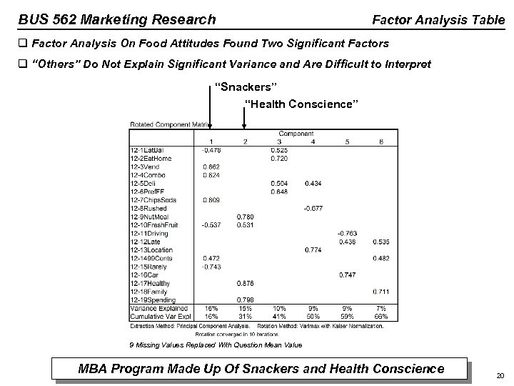 BUS 562 Marketing Research Factor Analysis Table q Factor Analysis On Food Attitudes Found