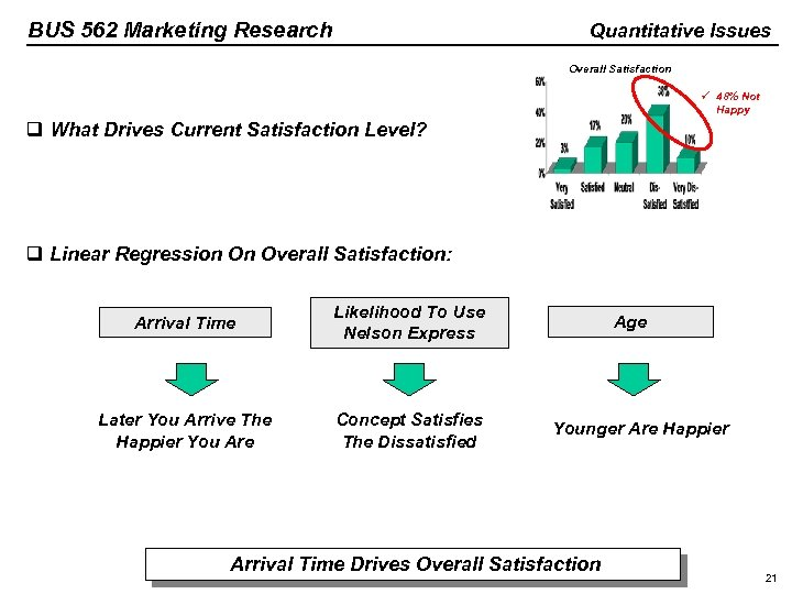 BUS 562 Marketing Research Quantitative Issues Overall Satisfaction ü 48% Not Happy q What
