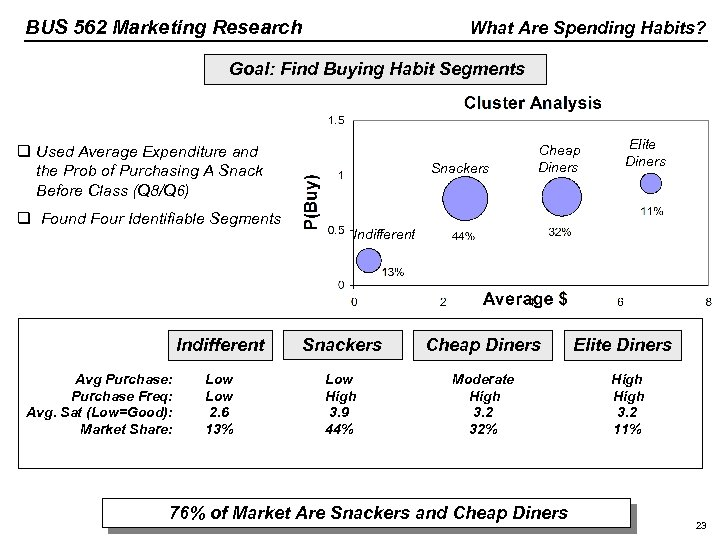 BUS 562 Marketing Research What Are Spending Habits? Goal: Find Buying Habit Segments q