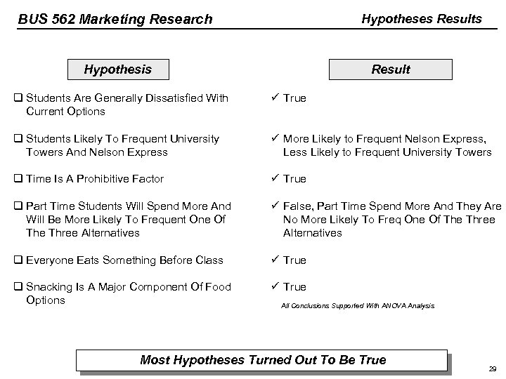 BUS 562 Marketing Research Hypotheses Results Hypothesis Result q Students Are Generally Dissatisfied With