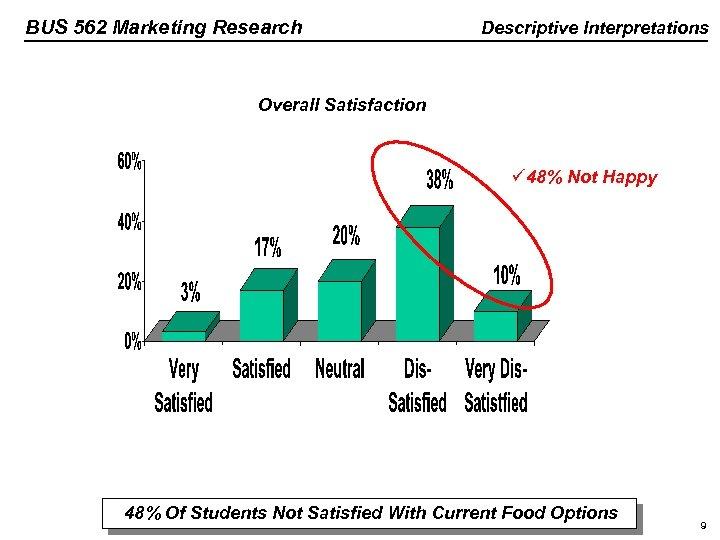 BUS 562 Marketing Research Descriptive Interpretations Overall Satisfaction ü 48% Not Happy 48% Of
