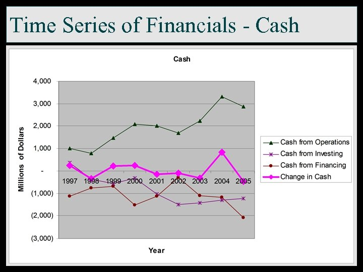 Time Series of Financials - Cash