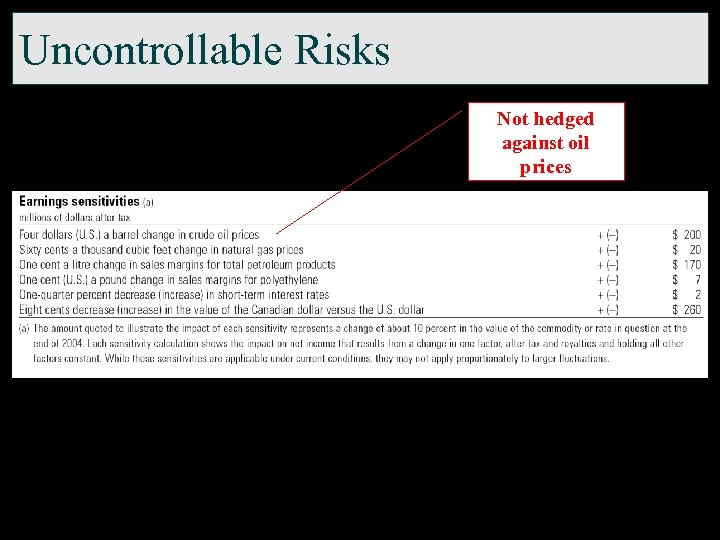 Uncontrollable Risks Not hedged against oil prices