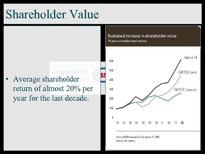 Shareholder Value • Average shareholder return of almost 20% per year for the last