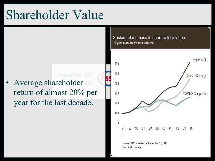 Shareholder Value • Average shareholder return of almost 20% per year for the last