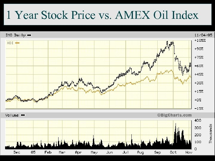 1 Year Stock Price vs. AMEX Oil Index