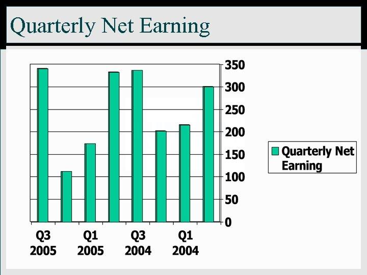 Quarterly Net Earning