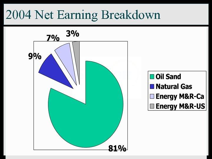 2004 Net Earning Breakdown