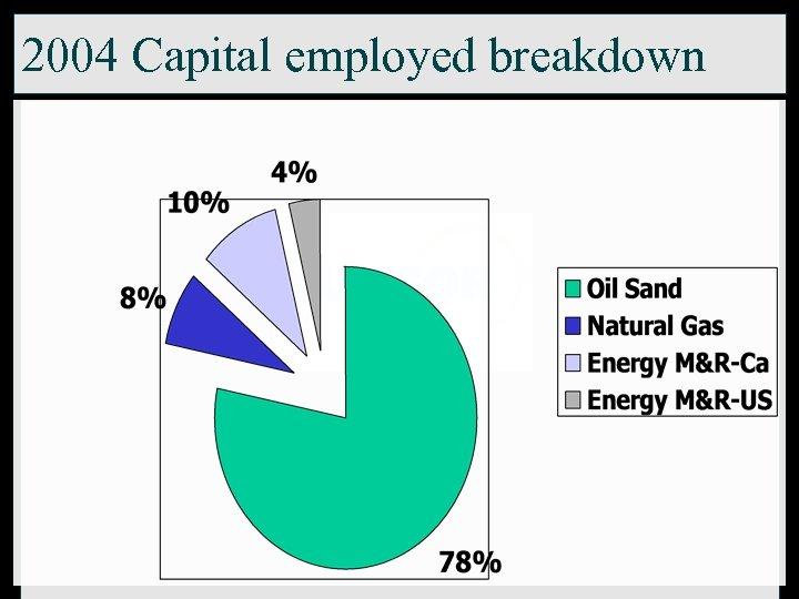 2004 Capital employed breakdown