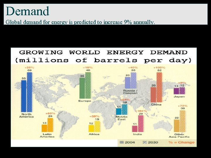 Demand Global demand for energy is predicted to increase 9% annually.