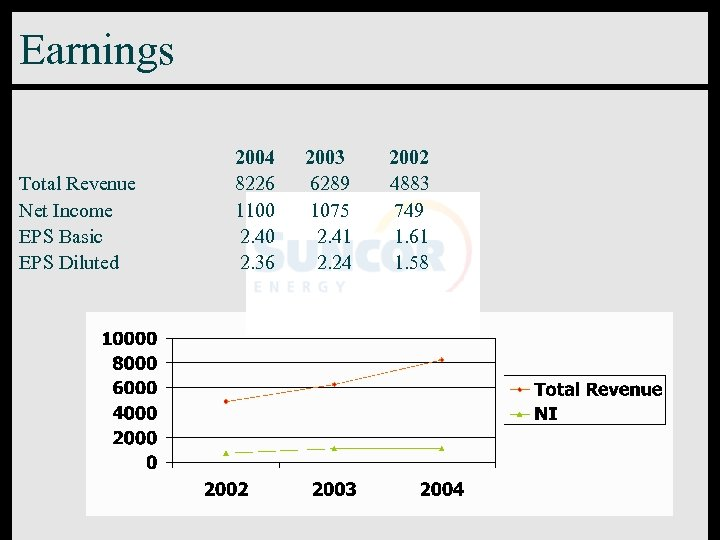 Earnings Total Revenue Net Income EPS Basic EPS Diluted 2004 2003 2002 8226 6289