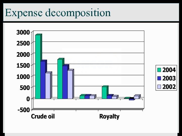 Expense decomposition