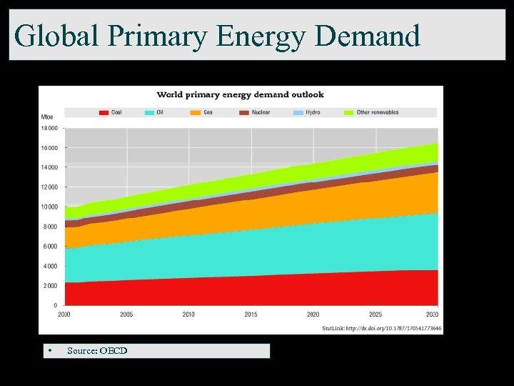 Global Primary Energy Demand • Source: OECD