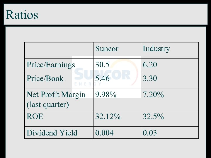 Ratios Suncor Industry Price/Earnings 30. 5 6. 20 Price/Book 5. 46 3. 30 Net