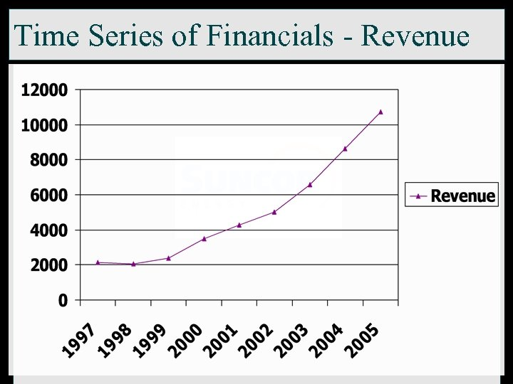 Time Series of Financials - Revenue