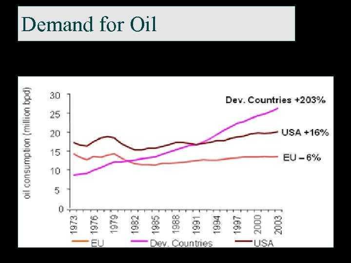Demand for Oil
