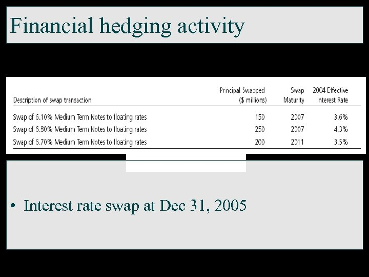 Financial hedging activity • Interest rate swap at Dec 31, 2005