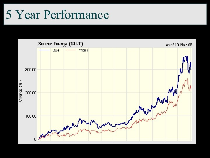 5 Year Performance