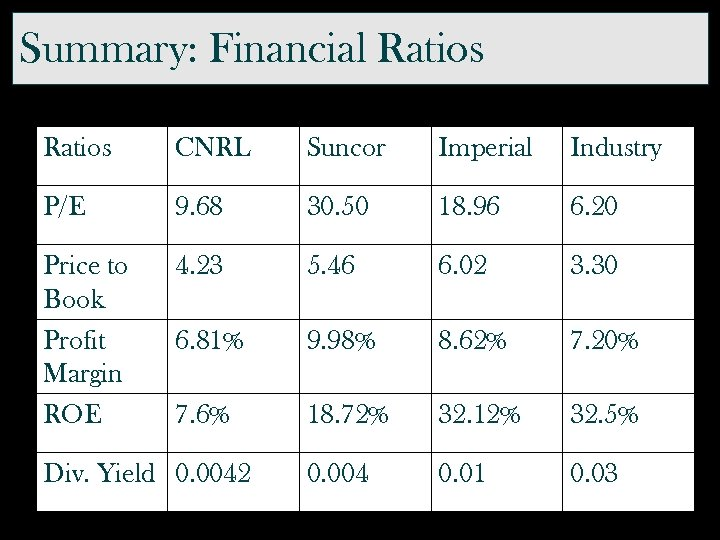 Summary: Financial Ratios CNRL Suncor Imperial Industry P/E 9. 68 30. 50 18. 96