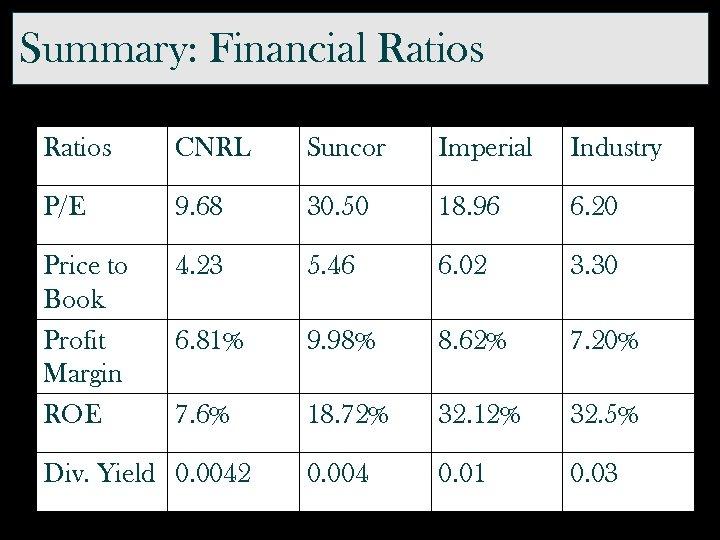 Summary: Financial Ratios CNRL Suncor Imperial Industry P/E 9. 68 30. 50 18. 96