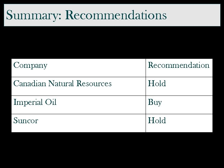 Summary: Recommendations Company Recommendation Canadian Natural Resources Hold Imperial Oil Buy Suncor Hold