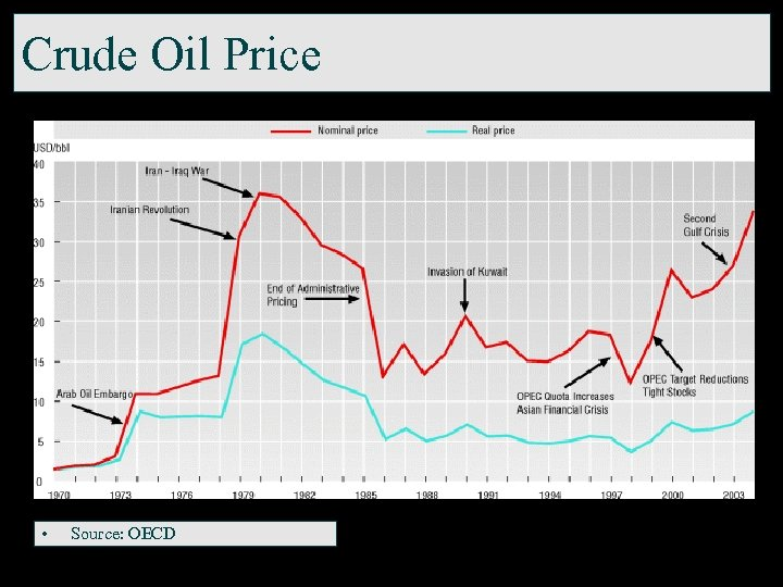 Crude Oil Price • Source: OECD