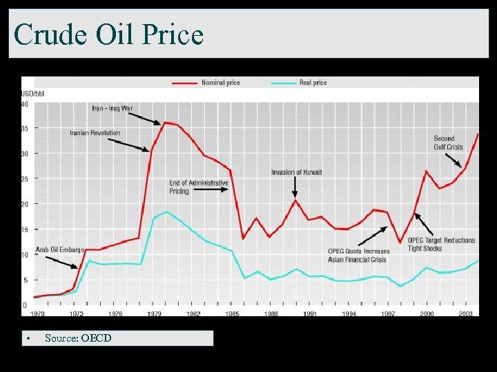 Crude Oil Price • Source: OECD
