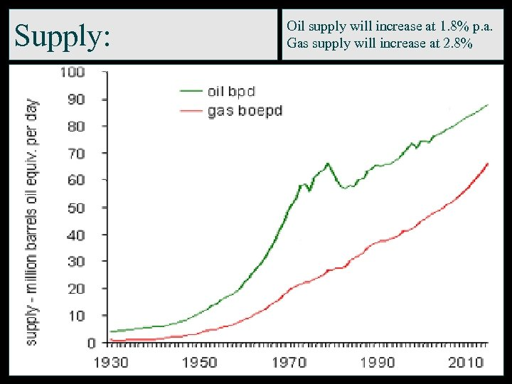 Supply: Oil supply will increase at 1. 8% p. a. Gas supply will increase