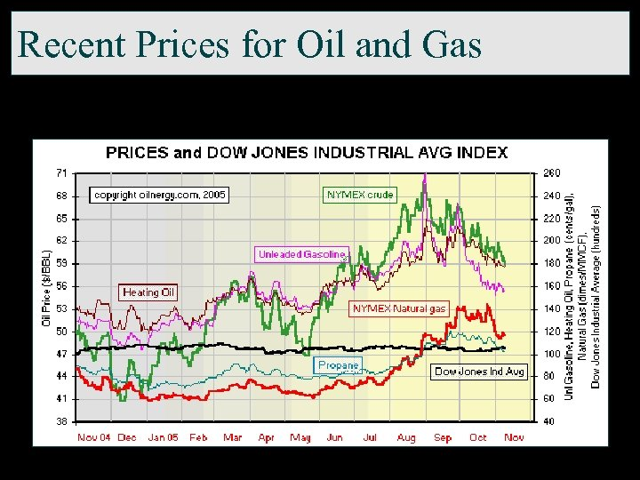 Recent Prices for Oil and Gas
