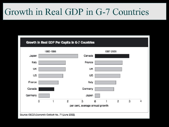 Growth in Real GDP in G-7 Countries
