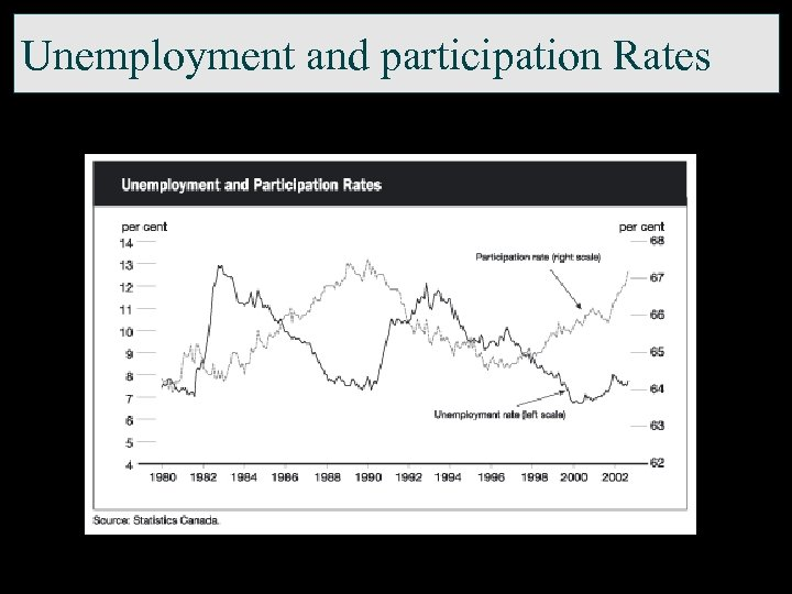 Unemployment and participation Rates