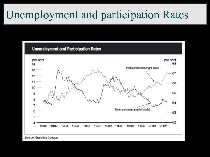 Unemployment and participation Rates