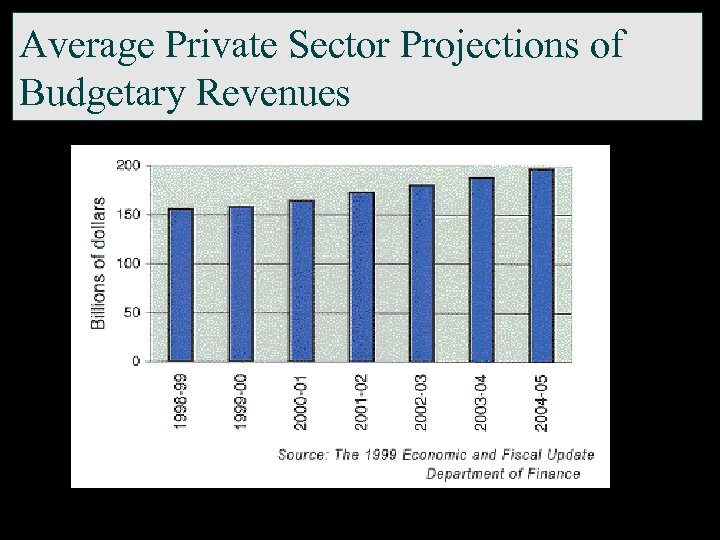 Average Private Sector Projections of Budgetary Revenues
