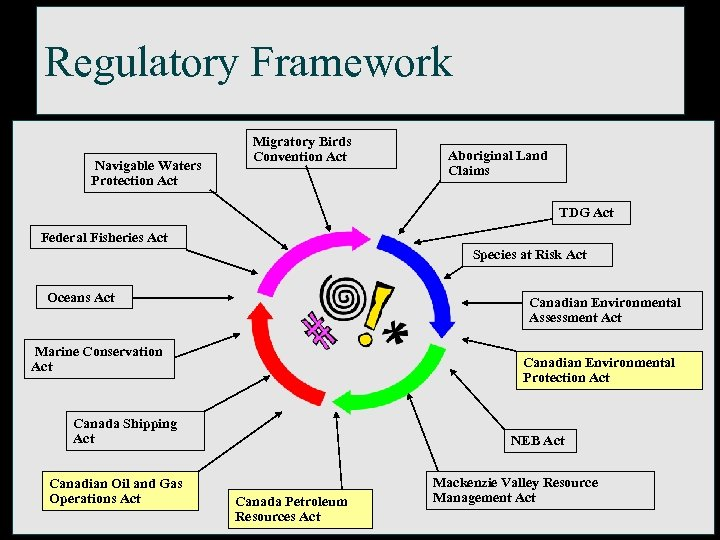 Regulatory Framework Navigable Waters Protection Act Migratory Birds Convention Act Aboriginal Land Claims TDG