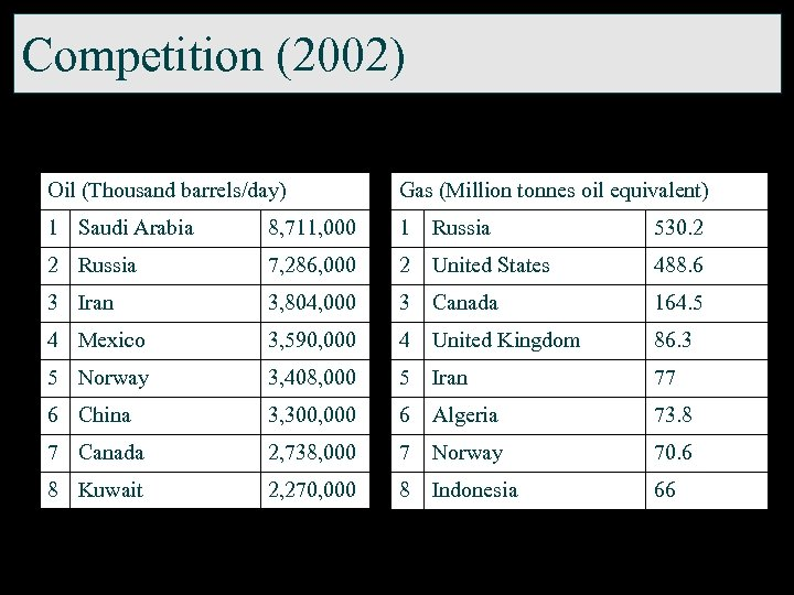 Competition (2002) Oil (Thousand barrels/day) Gas (Million tonnes oil equivalent) 1 Saudi Arabia 8,