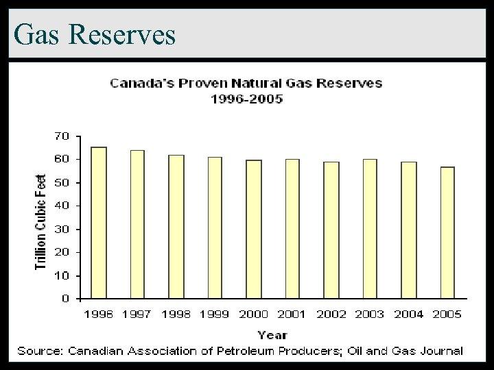 Gas Reserves