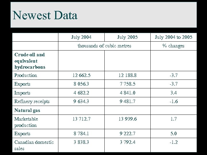 Newest Data July 2004 July 2005 thousands of cubic metres July 2004 to 2005