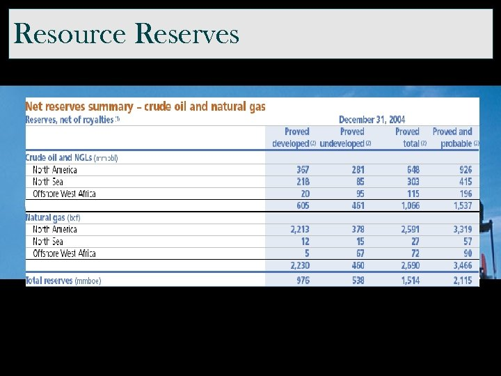 Resource Reserves