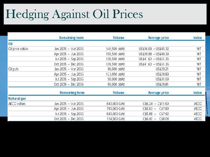 Hedging Against Oil Prices Entered into puts with way too low strike prices…