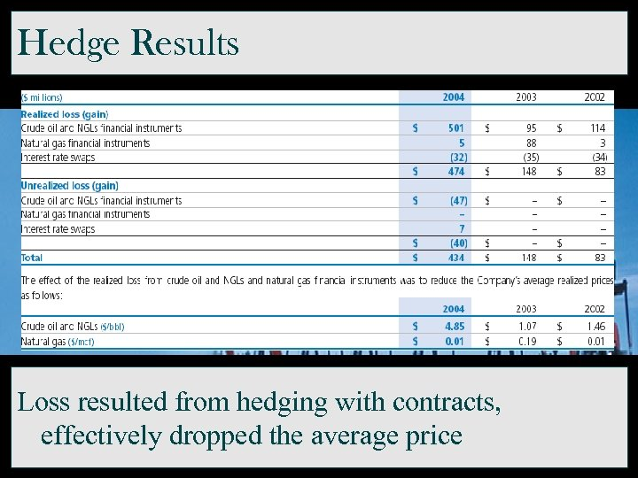 Hedge Results Loss resulted from hedging with contracts, effectively dropped the average price