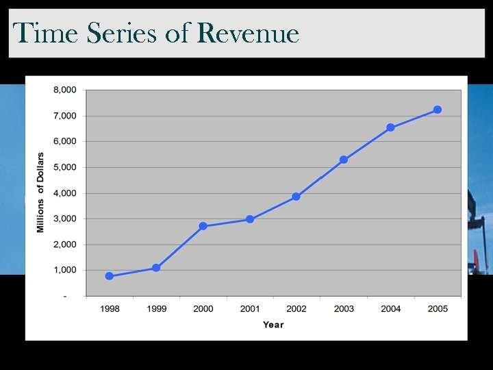Time Series of Revenue