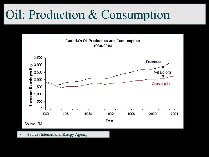 Oil: Production & Consumption • Source: International Energy Agency