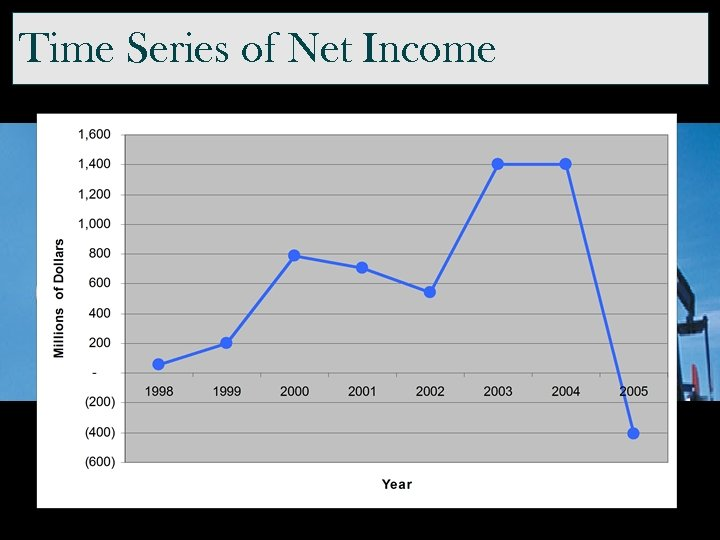 Time Series of Net Income