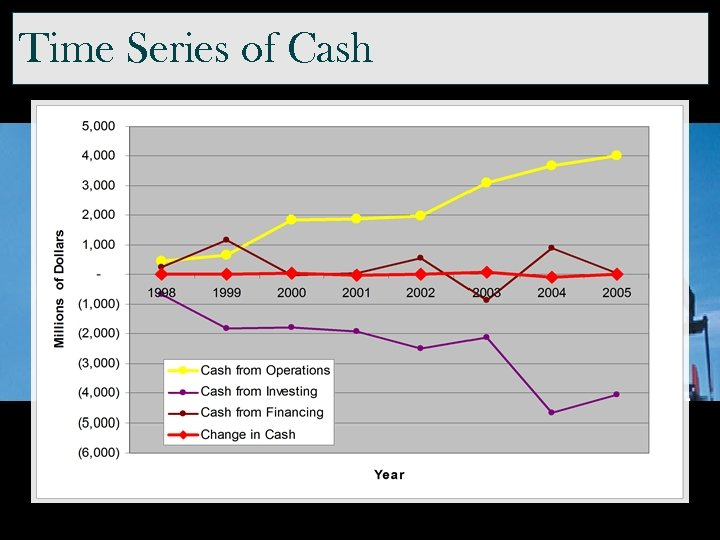 Time Series of Cash