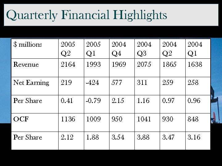 Quarterly Financial Highlights $ millions 2005 Q 2 2005 Q 1 2004 Q 4