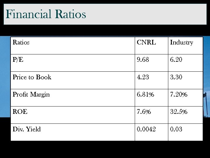 Financial Ratios CNRL Industry P/E 9. 68 6. 20 Price to Book 4. 23
